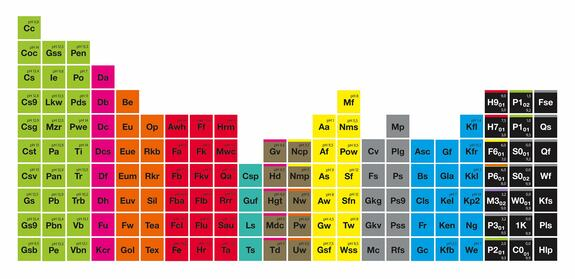 Periodic table showing the Koch-Chemie product range